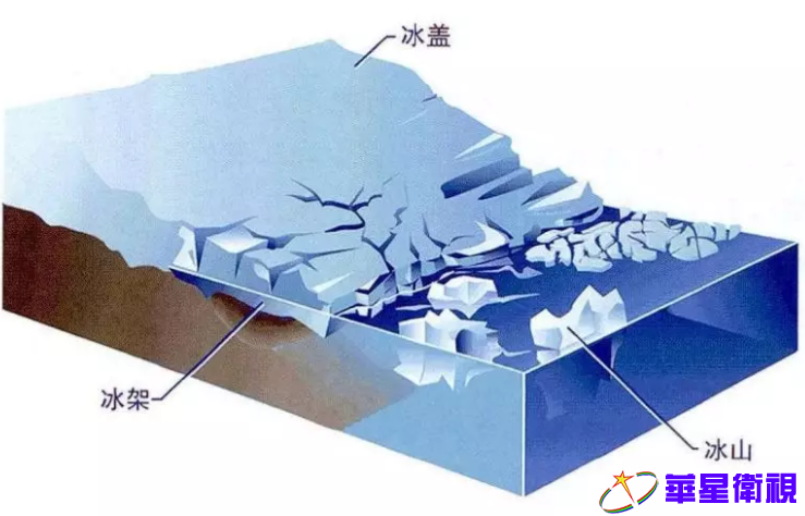 ▲图为为冰盖、冰架、冰山示意图。内容来源:中国数字科技馆
